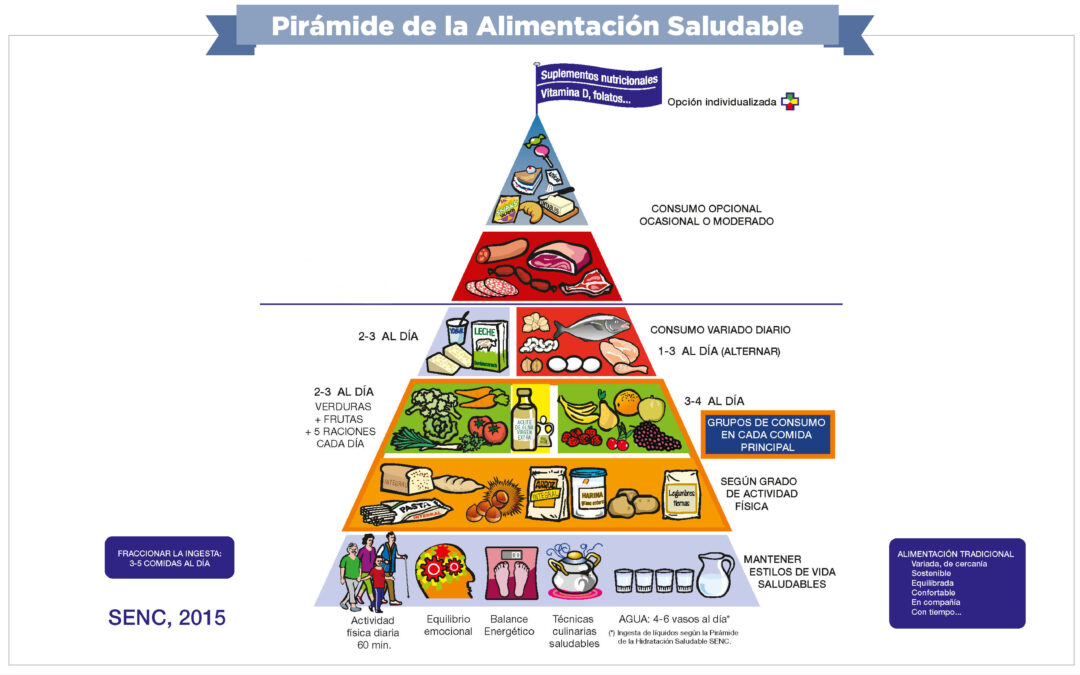 Beneficios de una dieta saludable en adolescentes